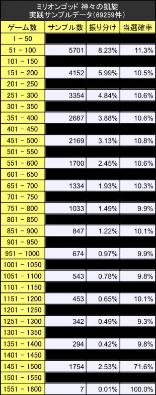 ミリオンゴッド神々の凱旋 サンプルデータ実践値振り分けテーブル