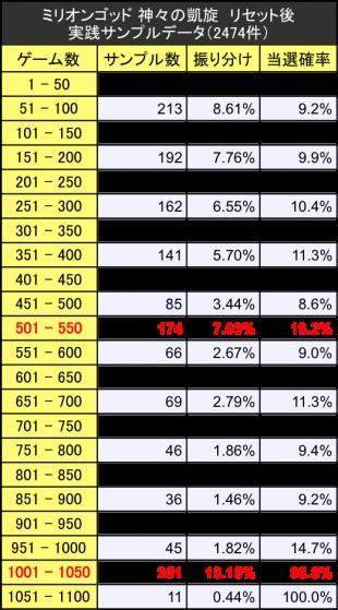 ミリオンゴッド神々の凱旋リセット時の初当たり実践サンプルデータ