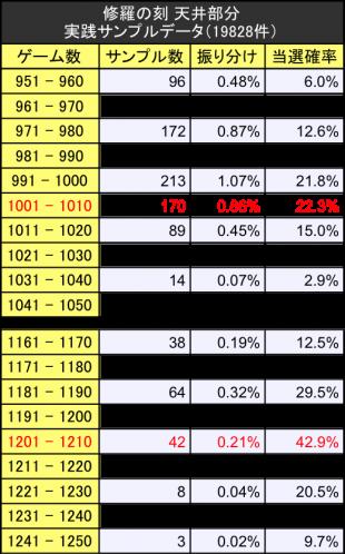 修羅の刻サンプルデータ実践値振り分けテーブル天井詳細