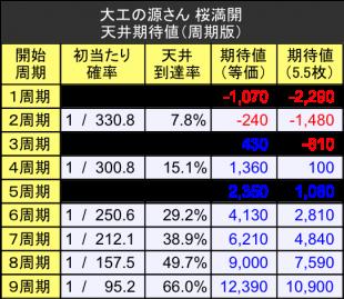 <h5>天井狙い期待値テーブル周期版</h5>