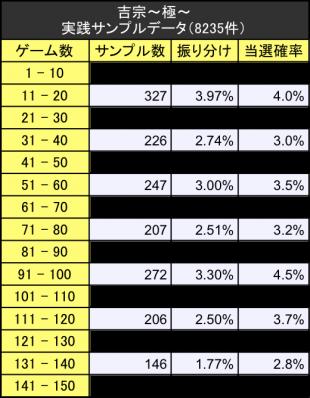 吉宗〜極〜 実践サンプルデータ振り分けテーブル詳細版