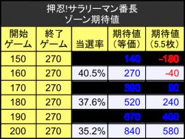 例サラリーマン番長3ゾーン期待値テーブル