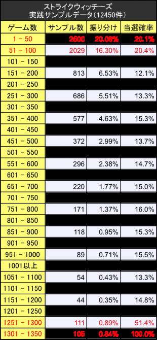 ストライクウィッチーズスロット初当たりサンプルデータ振り分けテーブル
