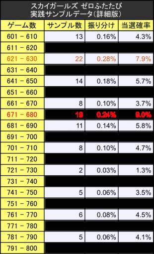 スカイガールズ2ゼロふたたび初当たりサンプルデータ振り分けテーブル詳細版