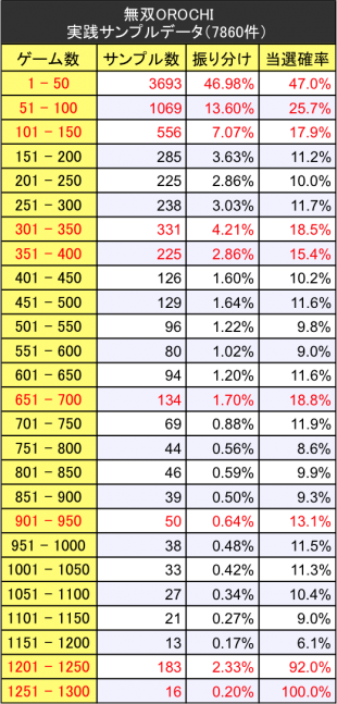 無双OROCHI(オロチ)初当たりサンプルデータ振り分けテーブル