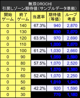 無双OROCHI(オロチ) 引戻しゾーン期待値テーブル