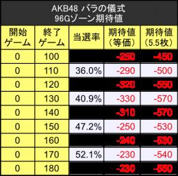 akb48バラの儀式96Gゾーン期待値テーブル