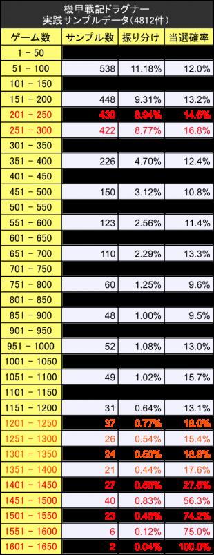 ドラグナー初当たりサンプルデータ振り分けテーブル