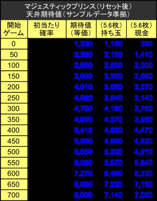 マジェスティックプリンス天井狙い期待値テーブル03