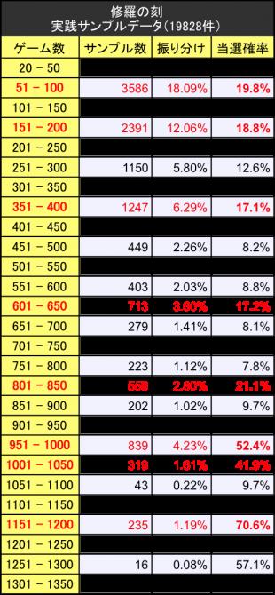 修羅の刻 サンプルデータ実践値振り分けテーブル