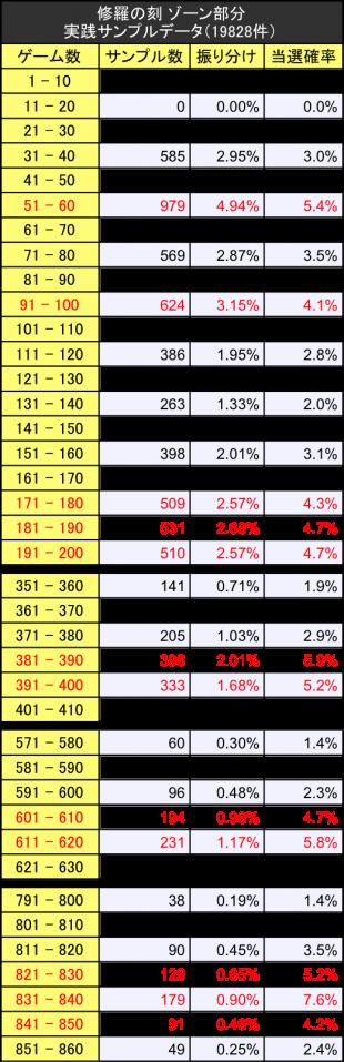 修羅の刻サンプルデータ実践値振り分けゾーン詳細