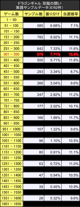 ドラゴンギャル 双龍の闘い サンプルデータ実践値振り分けテーブル
