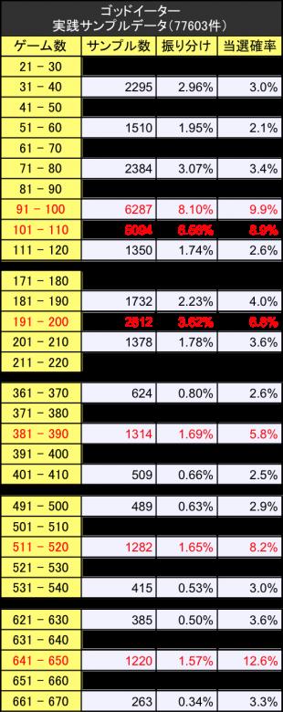 ゴッドイーターサンプルデータ実践値振り分けゾーン詳細