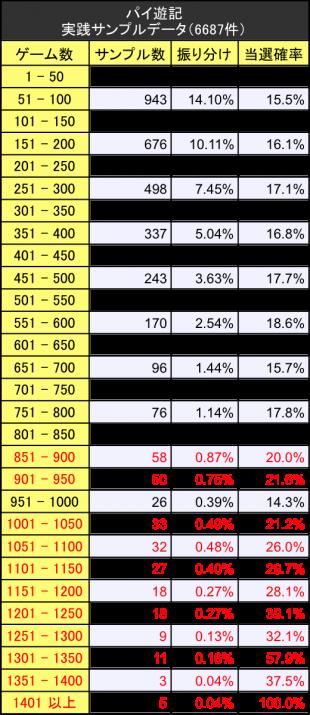 最胸伝奇パイ遊記 サンプルデータ実践値振り分けテーブル