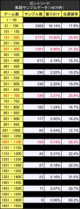 ガンソード 実践サンプルデータ振り分けテーブル