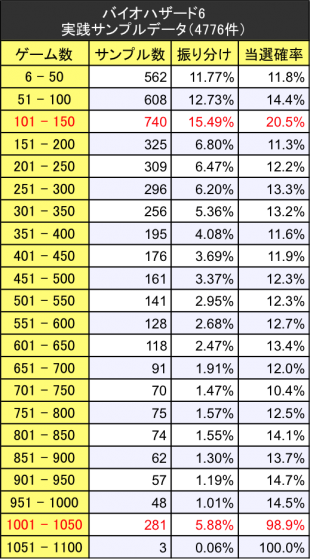 バイオハザード6 実践サンプルデータ振り分けテーブル