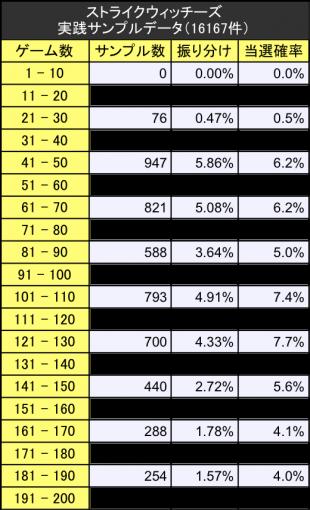 サイレントヒル初当たりサンプルデータ振り分けテーブル詳細版