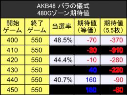 akb48バラの儀式480Gゾーン期待値テーブル