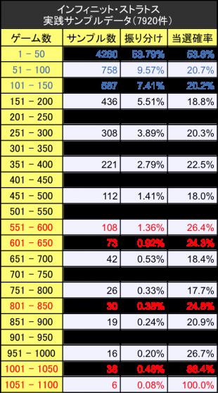 インフィニットストラトス初当たりサンプルデータ振り分けテーブル