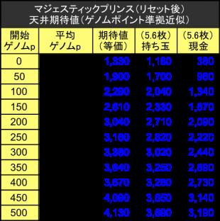 マジェスティックプリンス天井狙い期待値テーブル04
