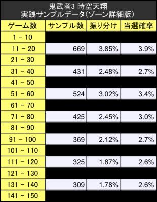 鬼武者3時空天翔初当たりサンプルデータ振り分けテーブル詳細版